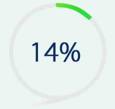 Succession Planning (14%)