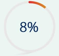 New product development (8%)
